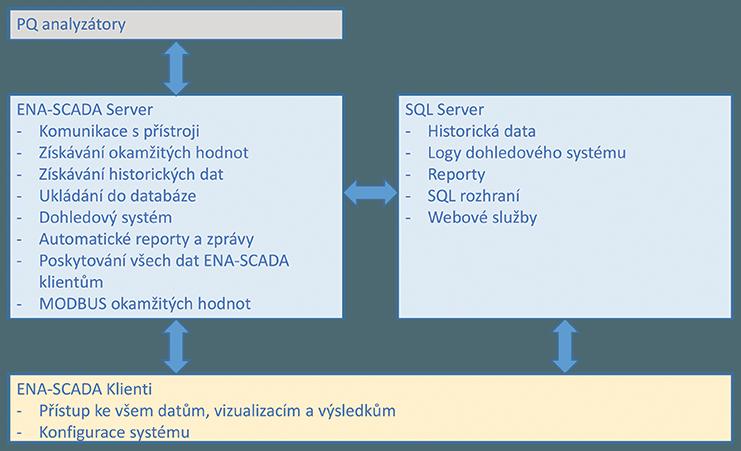 ENA-SCADA - Diagram cz